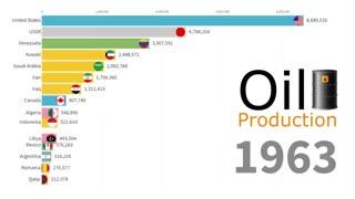 رتبهبندی کشورها بر اساس میزان تولید نفت از سال ۱۹۰۰ تا ۲۰۱۸