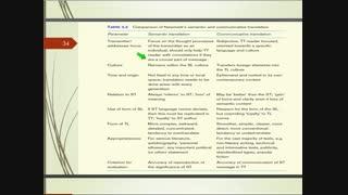 اصول و مبانی نظری ترجمه - فصل سوم - قسمت چهارم